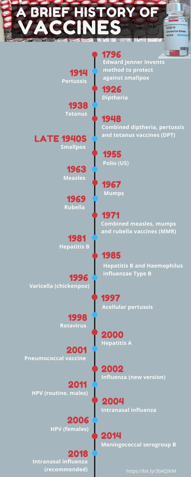 تاريخ موجز للقاحات