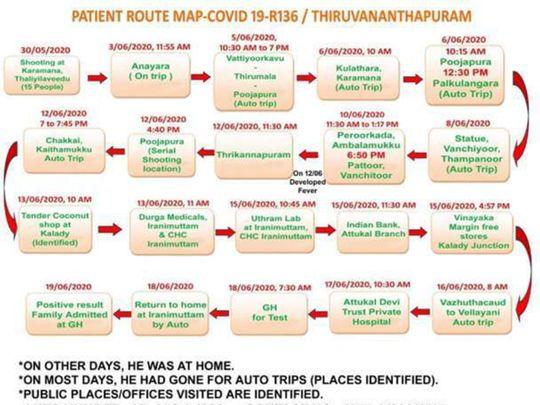 خريطة طريق المريض COVID-19