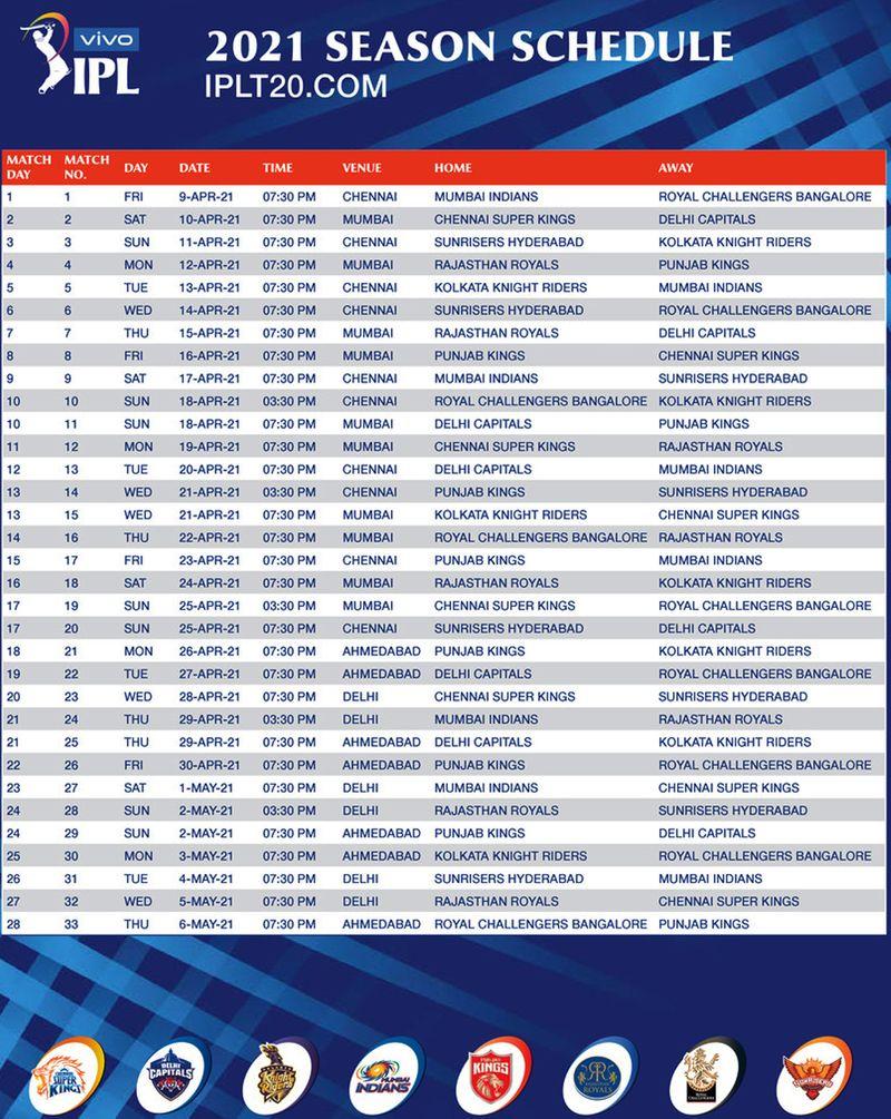 تركيبات IPL 2021