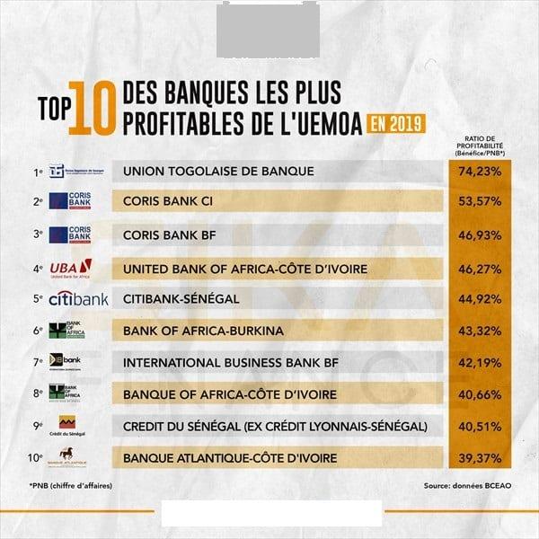 الاقتصاد: أفضل 10 بنوك مفيدة في WAEMU