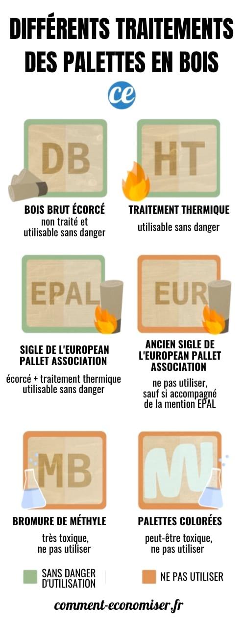 العلاجات المختلفة للمنصات الخشبية.