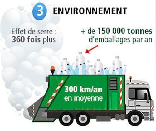 تنتج المياه المعبأة 150.000 طن من النفايات البلاستيكية سنويًا