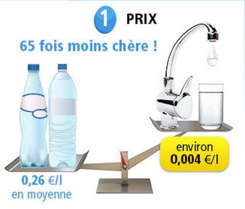 مياه الصنبور أرخص بـ 65 مرة من المياه المعدنية